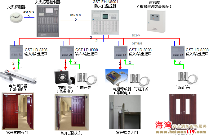 防火门监控系统图