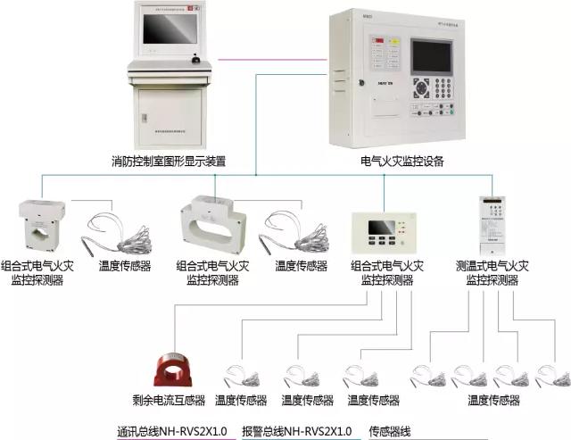 尼特电气火灾监控探测系统